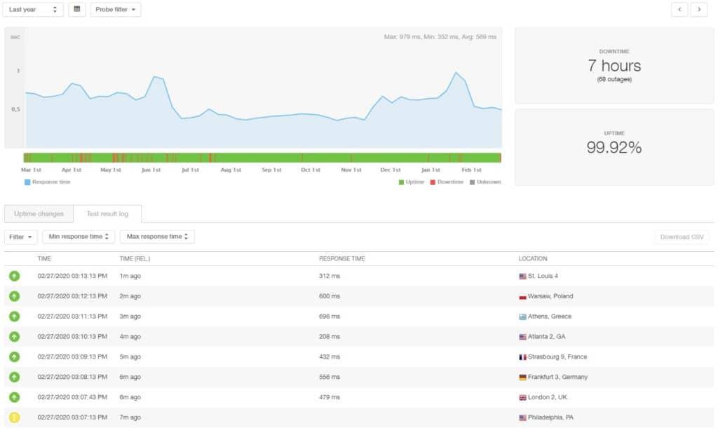 DreamHost 12 month statistics