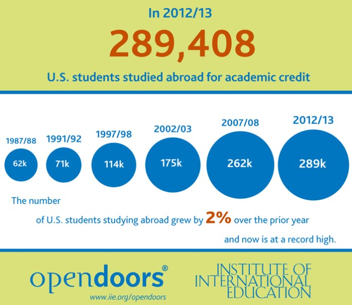 """Institute of International Education. (2013).Open Doors Report on International Educational Exchange. Retrieved from http://www.iie.org/opendoors"""""""