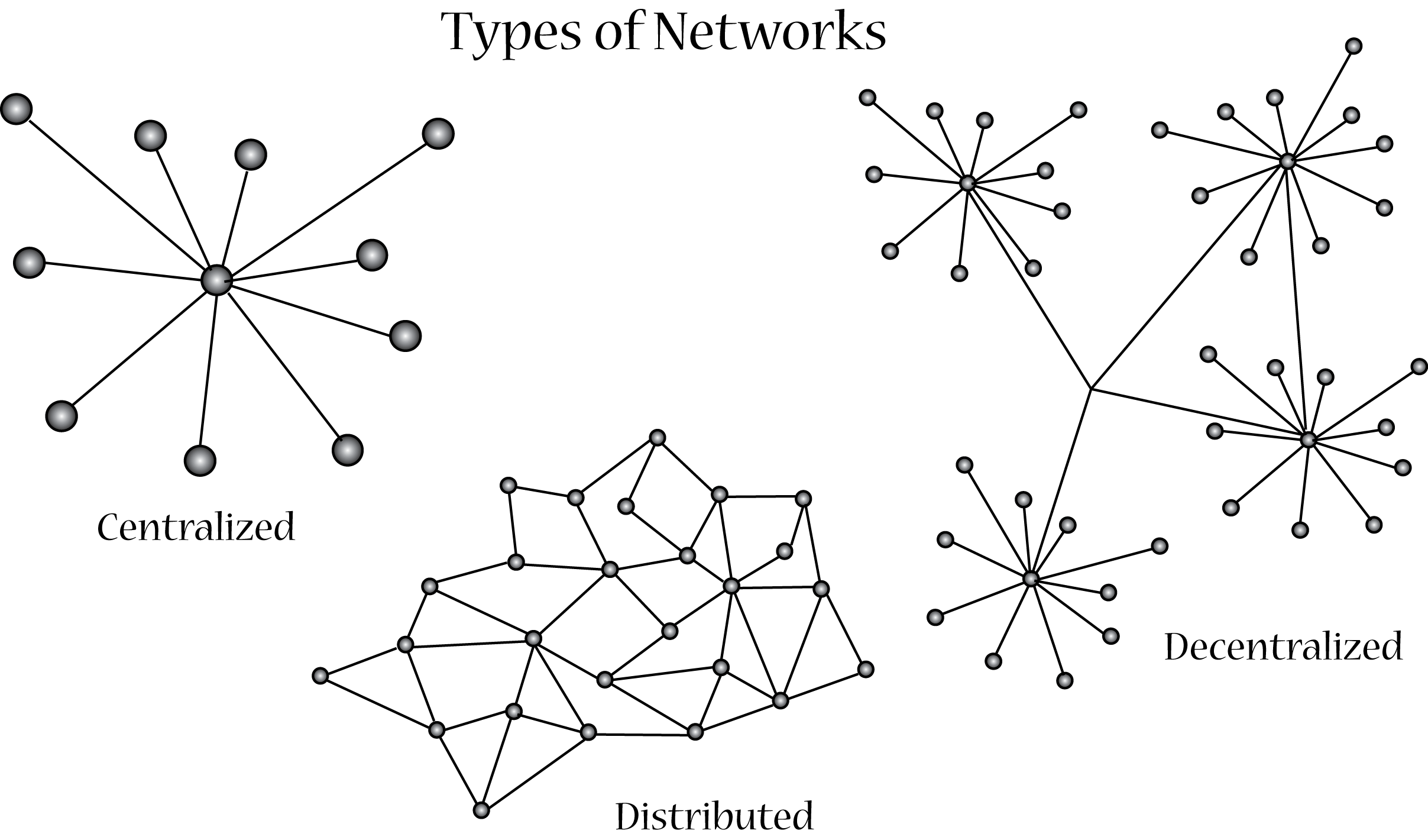 Network Clipart Centralization Network Centralization