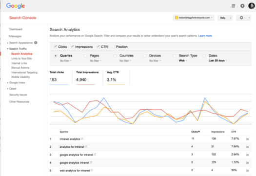 Search analytics with Google Search Console using keywords and CTR