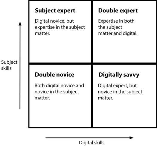 Experts and novices regarding subject matter and digital