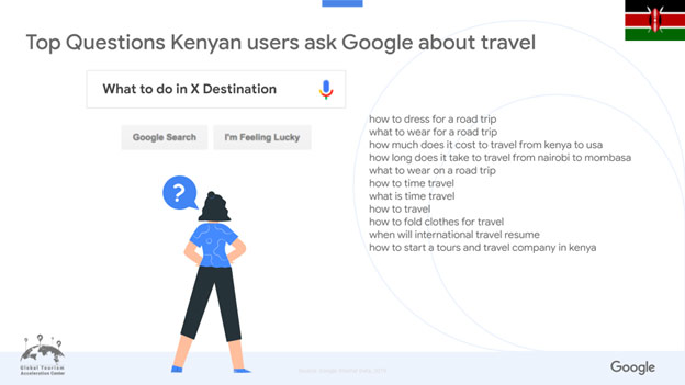 Top Questions Kenyan users ask Google about travel?