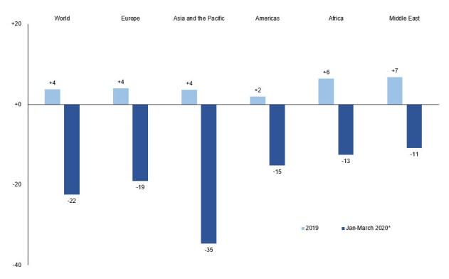 International tourist arrivals, 2019 and Q1 2020 (% change)
