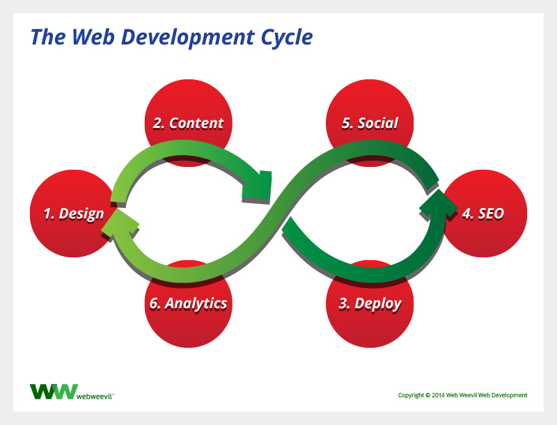 The Web Development Cycle