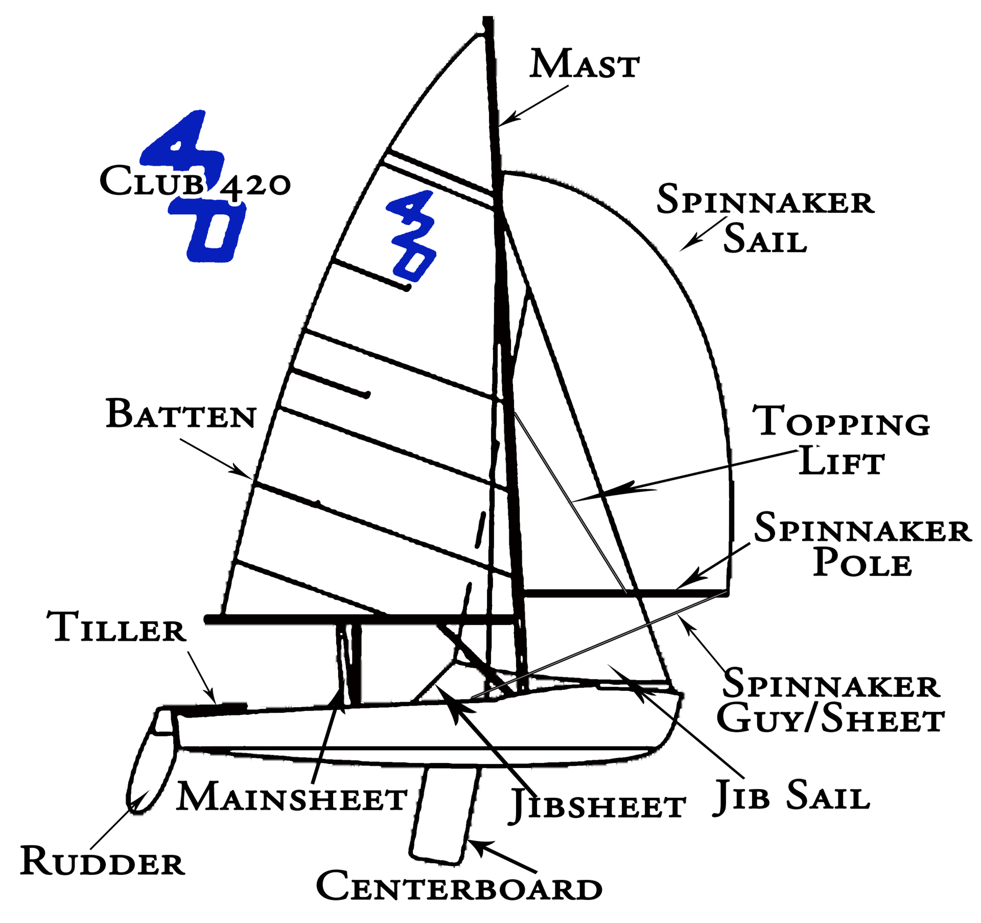 Diagram Main Parts Of Boat Diagram Full Version Hd