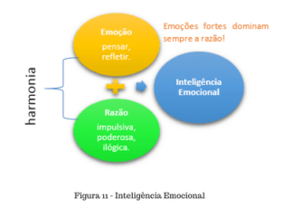 inteligência emocional na ansiedade