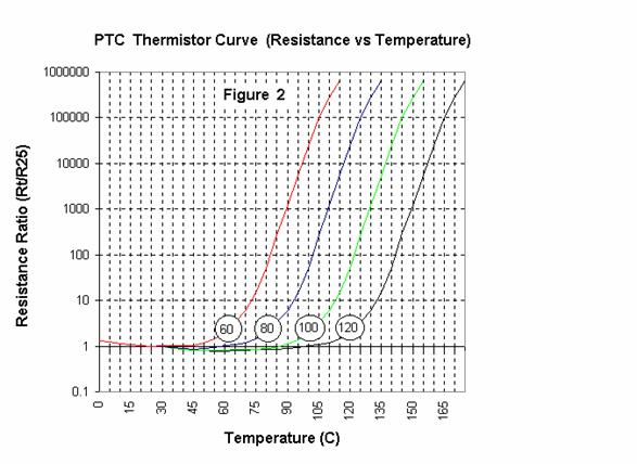 Thermistor Products