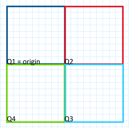 quadrants