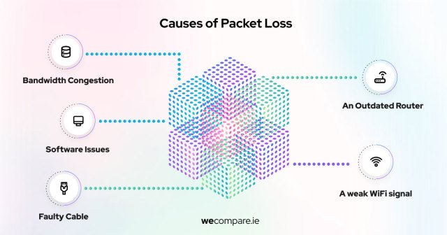 Causes for Packet loss