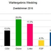 Abgeordnetenhauswahl: Die Ergebnisse im Wedding