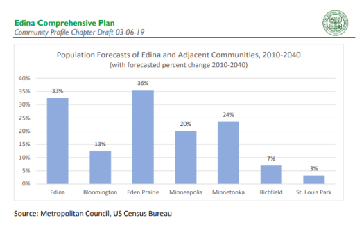 Chart showing Edina population forecast at 33% increase from 2010 to 2040. Percent increase in other cities: Bloomington 13, Eden  Prairie 36, Minneapolis 20, Minnetonka 24, Richfield 7, St. Louis Park 3.