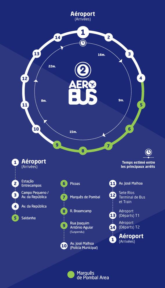 Parcours Aerobus - Ligne 2 - Trajet Aeroport - Centre Ville - Lisbonne