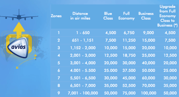 Avios-award-Chart