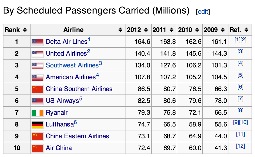 I Had No Idea That Delta Was The Largest Airline In The World As Of 2012 This Got Me Thinking What Are Delta S Longest Non Stop Routes