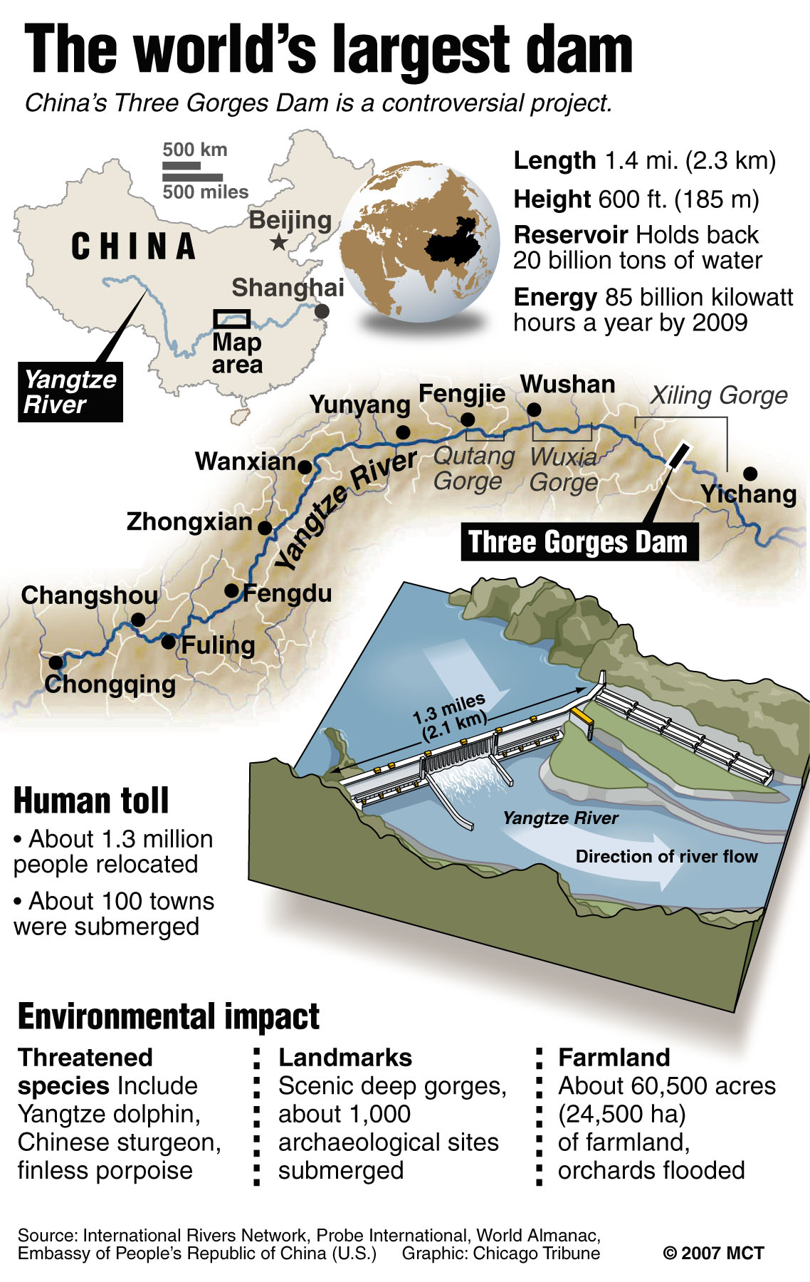 Three Gorges Dam Worth The Costs