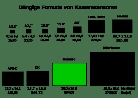 524px-Sensorformate_KB