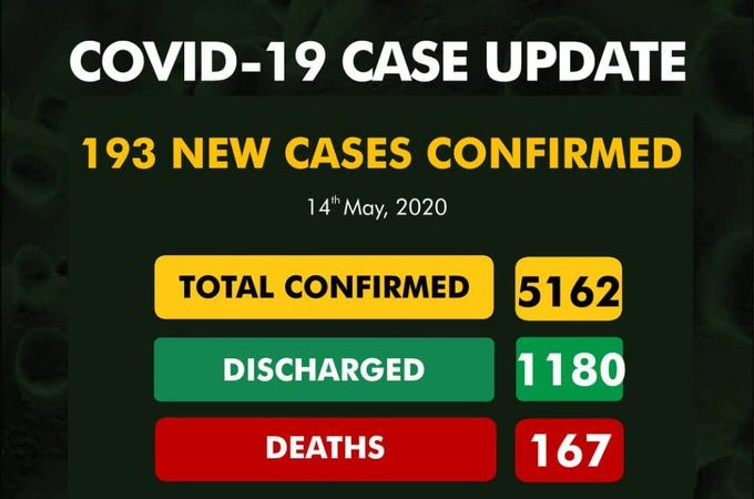 Breaking : 193 new cases of #COVID19 Confirmed As Total infection Hits Exceeds 5,000