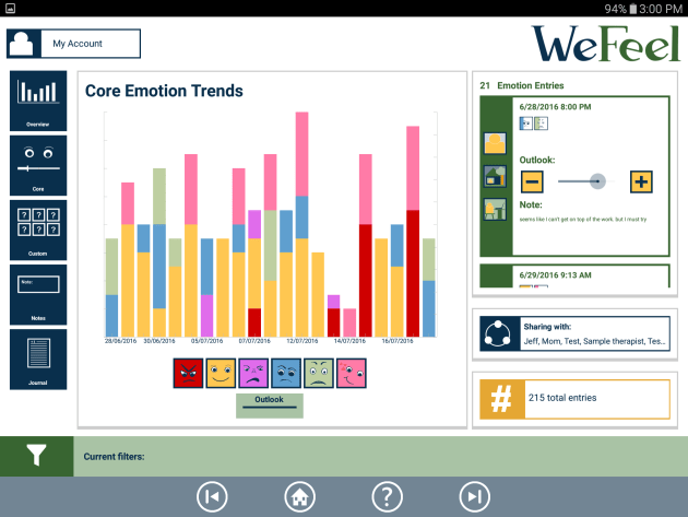 Core emotion trends chart