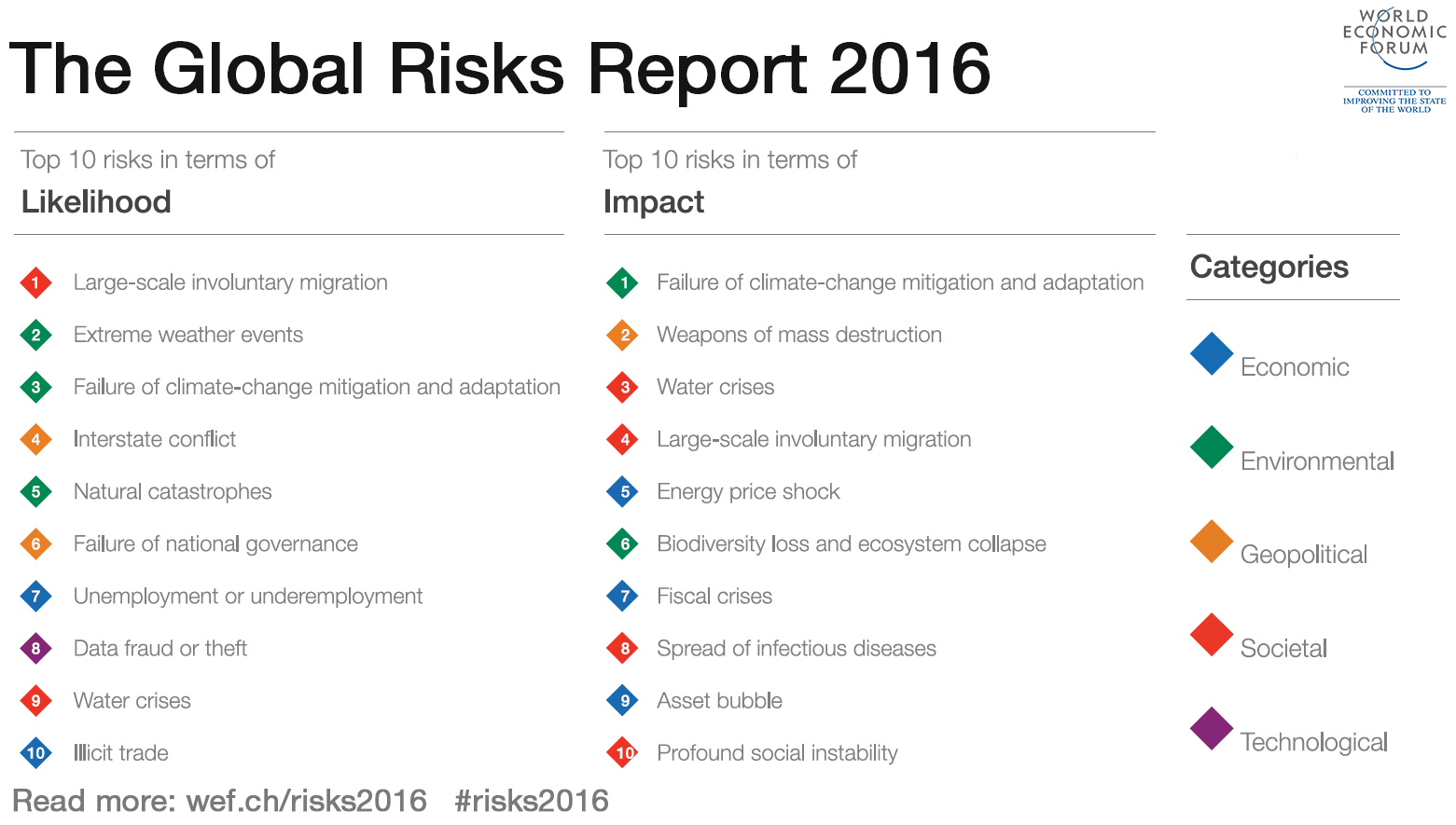 What Are The Top Global Risks For