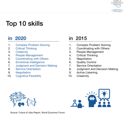 Image result for skills needed for the future of work