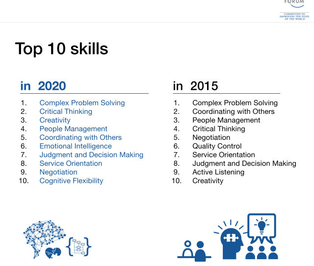 What Skills Will Change Most