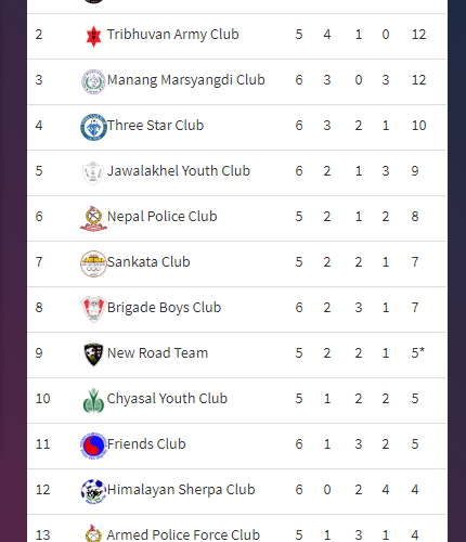 League Table after today's matches