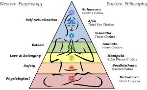 maslows hierarchy of needs vs chakras