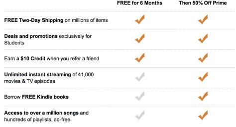 Amazon Student會員福利