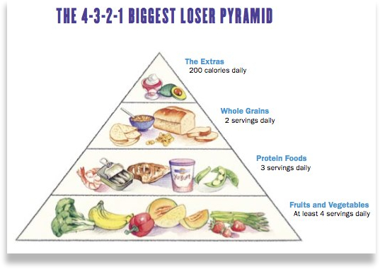 Biggest Loser Diet Plan page 3 of 6 - Biggest-Loser-Diet-Plan-page-3-of-6