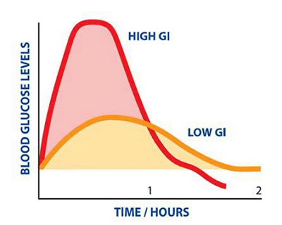 Glycemic Index And Weight