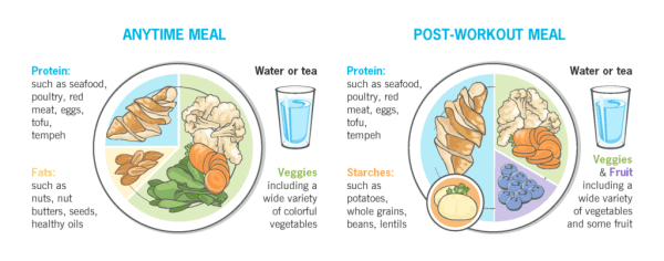 Illustrations showing two different types of meals you could use on a carb cycling schedule. An anytime meal has protein, veggies, and fats, and a post-workout meal has protein, veggies, fruit, and starches.