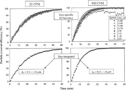 Fig. 3 Effet du taux de mélange d'air (33 et 900 CFM) sur l'efficacité d'élimination des particules (spécifique à la taille et intégrée à la taille) du purificateur d'air ionique W2 en fonction du temps de fonctionnement.