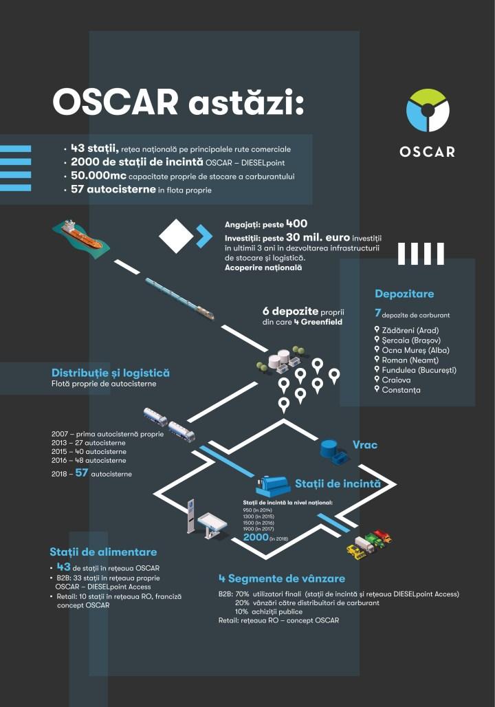 Oscar Info