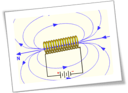 A diagram showing the oval shape of the magnetic field spreading outward on either side of a copper coil using arrows to demonstrate the direction of the field from positive to negative poles of the coil.