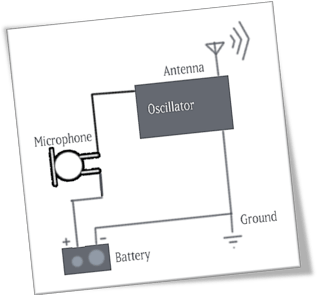 A diagram of a circuit showing the current's passage from the battery through a microphone to an oscillator which matches the current to a sine wave and creates a pulsing magnetic field via the antenna to transmit the signal before passing the current back through the ground an into the negative terminal of the battery.