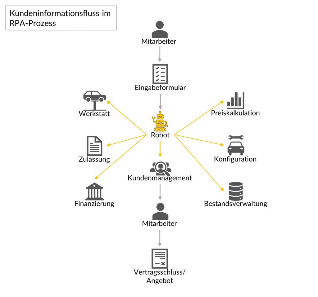 Darstellung des Kundeninformationsflusses