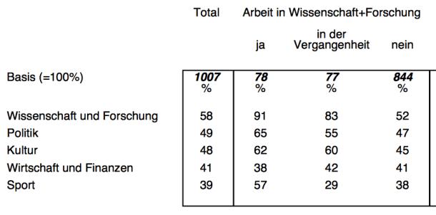 Interessen der im Wissenschaftsbarometer befragen Teilnehmer. Quelle: Wissenschaft im Dialog/Kantar Emnid, CC BY-ND 4.0