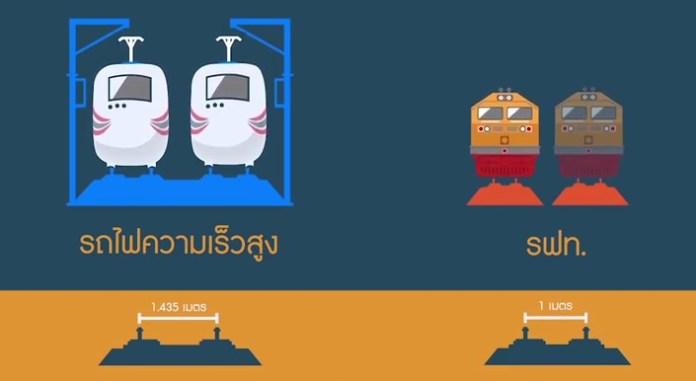 รถไฟทางคู่ โคราช-หนองคาย