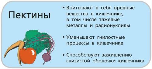 svoistvo-pektinov