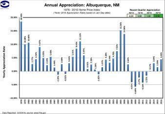 Albuquerque Home Price Index Q3 2016