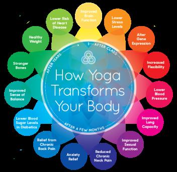 Why+Yoga