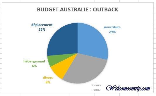 budget oz 2