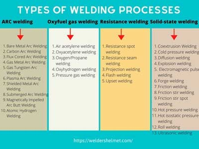 types of welding processes