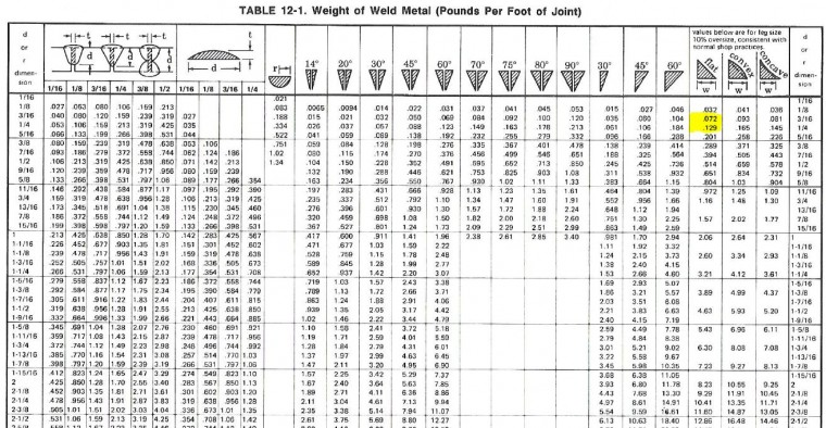 Steel Rebar Weight Chart