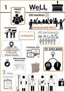 infographie-WeLL-1-an