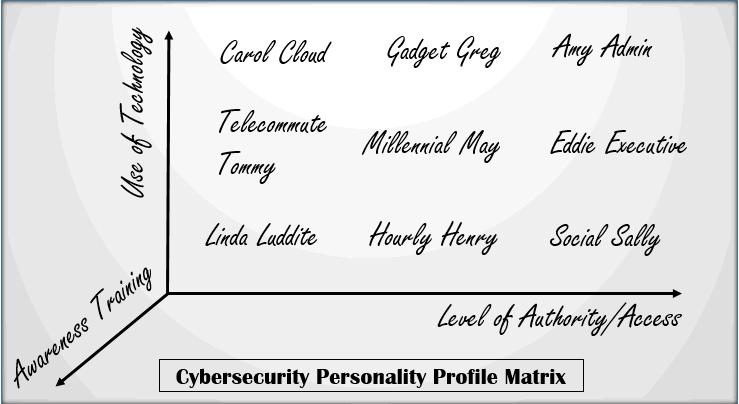 SecurityPersona