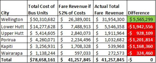Bus Fare Differences across Wellington Cities