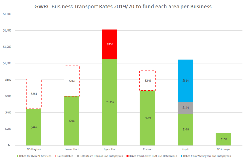 Non-CBD Business Transport Rates by Area