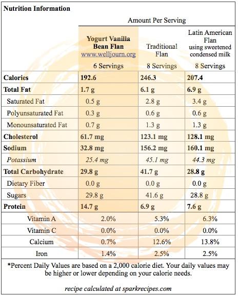 Yogurt Vanilla Bean Flan_Nutrition Info