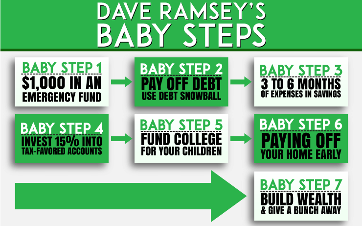 Dave Ramsey S Baby Steps And Why They Work 2020 Update